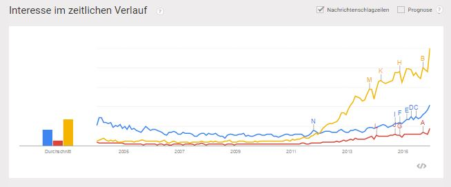 Google Trends: Entwicklung des Suchvolumens für Big Data, Machine Learning und Content-Marketing
