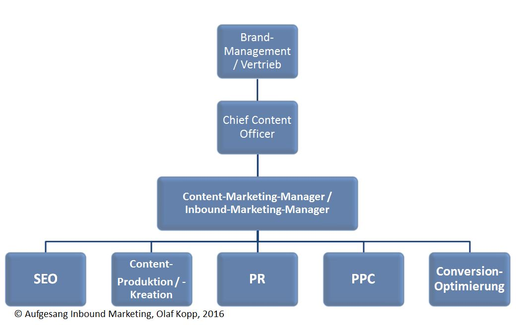 Inbound- und Content-Marketing-Organigramm